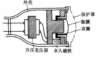动圈式传声器结构示意图