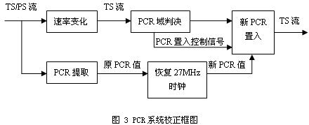 PCR系统图