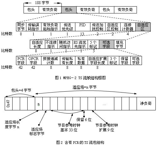 PCR的TS流包结构图