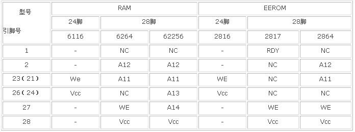 常见SRAM/EEROM引脚功能差异对照表