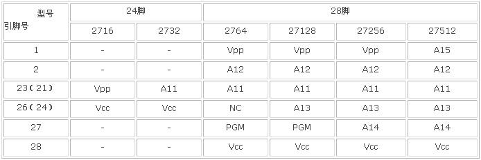 常见EPROM引脚功能差异对照表