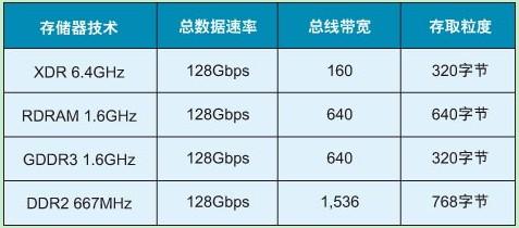 目前主流存储技术的存取粒度和总线带宽值