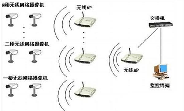 室内无线监控系统的拓扑结构图
