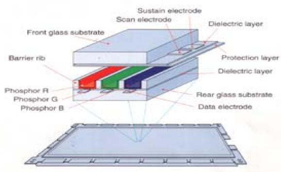 1,开机后待机指示灯亮,显示器无法转入工作状态:??试用机顶盒或遥控器来打开,如正常,为显示器按键接触不良或按键板故障。如都不行,检查外部交流供电是否在正常范围内。如电源正常,检查电源板与接口板的连接。   2,显示器指示灯表明已经转入工作状态,但显示器无图像:测量主电源板向屏幕的输出电压:如Vsetup、Vs、Vsc和Va等,看是否正常,如某个电压异常,将相应的连线拔开再开机测量。如仍不正常,则为电源板故障;如电源一切正常,则是相应的驱动电路板故障。另外,如果输出电压在线状态下正常,可以直接测量扫描