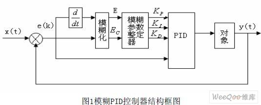 模糊PID控制器的结构 框图