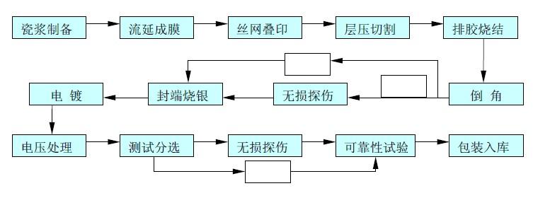 1、 储能交换   这是独石电容最基本的功用,主要是通过它的充放电过程来产生和施放一个电能。这主要是以大容量的类独石电容为主,在某些情况下甚至可以代替小型铝电解电容和钽电解电容。   2、 隔直通交(旁路与耦合)   由于独石电容并非是一个导通体,它是通过交流的有规律的转向而体现出两端带电的现象,因此,在电路中它可以同其它元件并联,使交流通过,而直流被阻隔下来,起到旁路的作用。   在交流电路中,独石电容跟随输入信号的极性变化而进行充放电,从而使连接独石电容两端的电路表现导通的状态,起到耦合的作用。