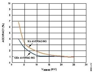 ADI发布热插拔控制器和电源监控器