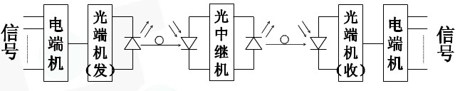 光模块的原理图