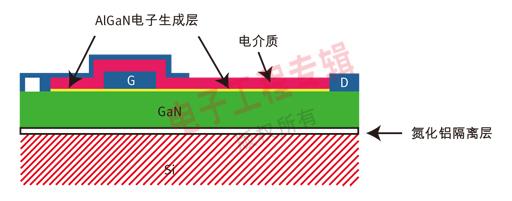 硅功率MOSFET市场将逐步被GaN器件取代