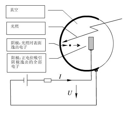 真空光电管的原理