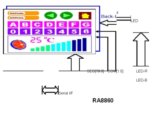 瑞佑科技推出彩色的TN LCD控制驱动器