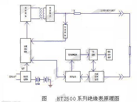 指针式绝缘电阻测试仪原理图