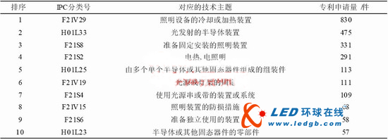 中国LED散热技术专利分析