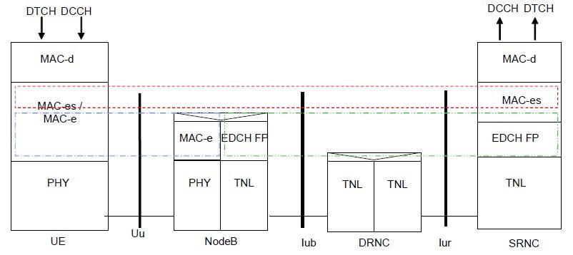 HSUPA协议架构