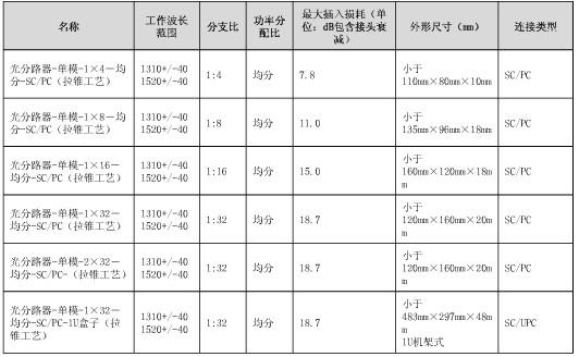 分光器的规格举例