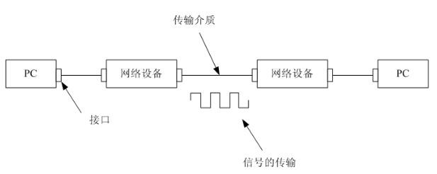 此次NSA功能验证是中国5G技术研发试验第三阶段测