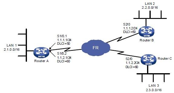 配置广域网子接口组网图
