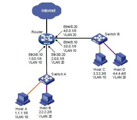 配置以太网子接口组网图