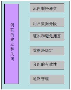 SCTP 功能示意图