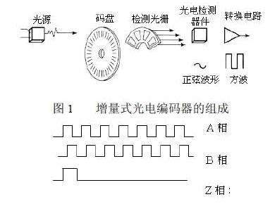 增量式光电编码器的输出信号波形