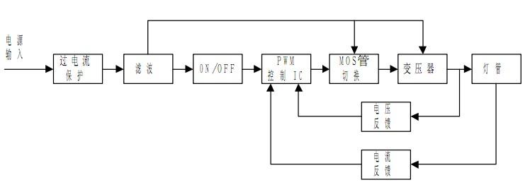 显示器电源板,显示器电源板的原理