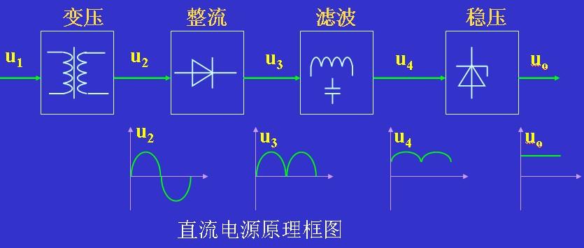 直流电源的工作原理