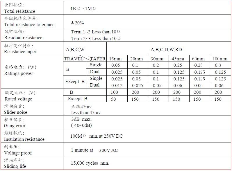 直滑式电位器电气性能