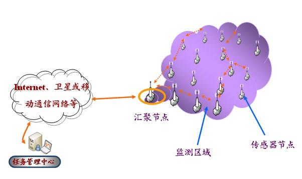 无线传感器网络结构