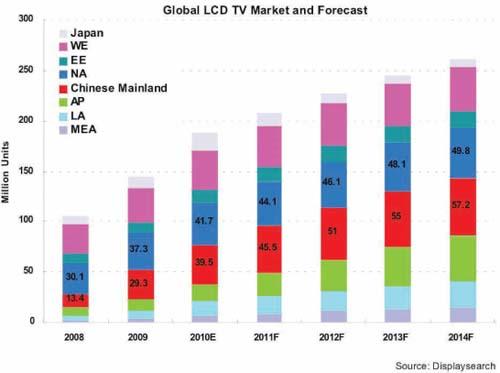快速发展的中国LED产业