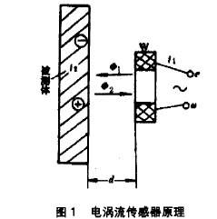 电涡流传感器的原理图