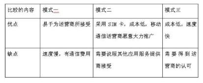 SMAP应用的安全体系所支持的三种模式比较