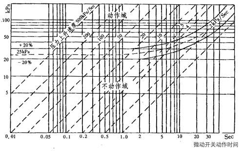 突发压力继电器动作特性示意图