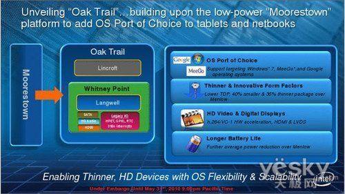 Oak Trail 2011年初即将面世
