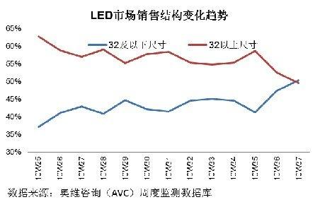 借力中小尺寸 LED市场国内品牌再创新高