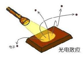 光电效应原理图