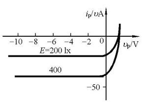 光电二极管伏安特性图