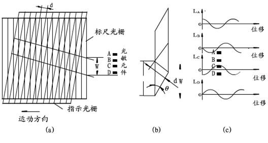 光栅的结构和原理图_光纤光栅原理图