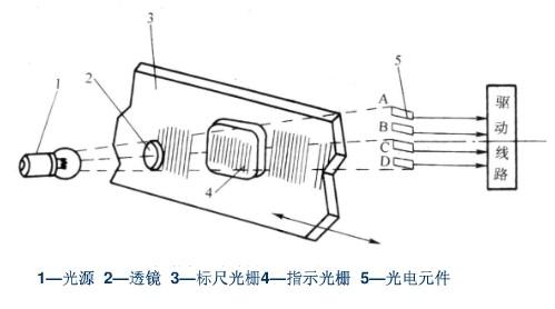 光栅尺安装_光栅尺工作原理 分类 装置结构-维库电子通
