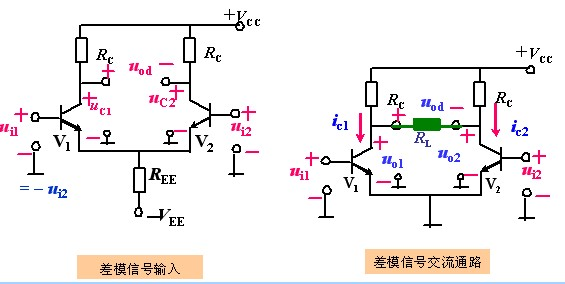 (1)静态工作点的估算   I C1 =I C2 =I c =I O /2   V C1 =V C2 =V cc -I c R c   I B1 =I B2 =I c /=I B =I/2   (2)差摸电压增益和输入、输出电阻   差放电路有两个输入端和两个输出端。同样, 输出也分双端输出和单端输出方式。组合起来,有四种连接方式:双端输入双端输出、双端输入单端输出,单端输入双端输出,单端输入单端输出。   (a)双入双出电路   差模输入: v i1 =-v i2 =v id /2,则i C1 上