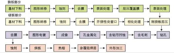 软硬结合板生产工艺流程