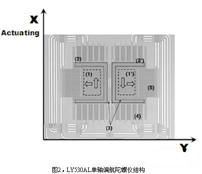 微机械陀螺仪原理2