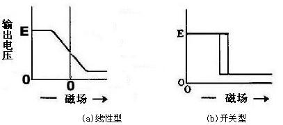 霍尔集成电路的分类