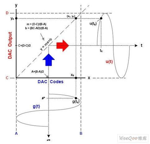 理想的DAC传递函数