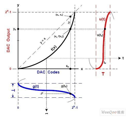 g(t)和u(t)的时域范围
