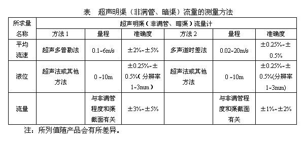 超声明渠流量计的测量方法