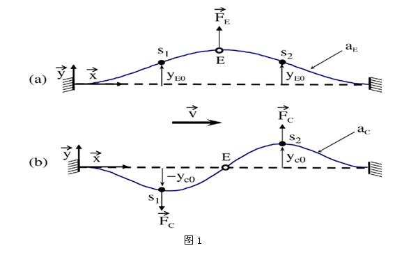 科氏质量流量计的原理