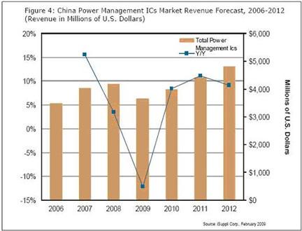 电源管理IC的市场预测图