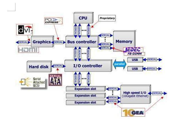 系统总线的工作原理图