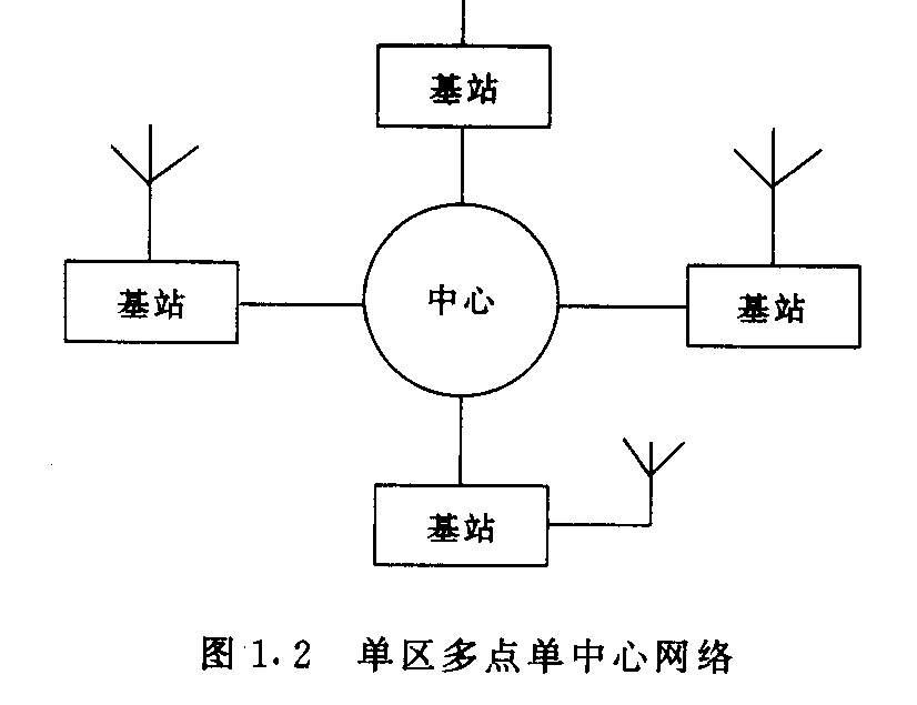 图1.2 单区多点单中心网络