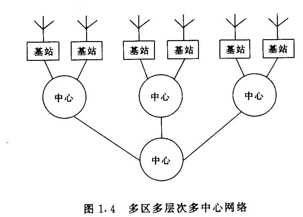图1.4 多区多层次多中心网络
